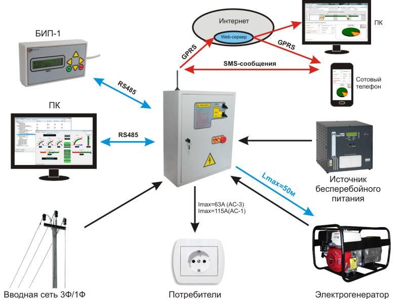 запуск генератора по SMS