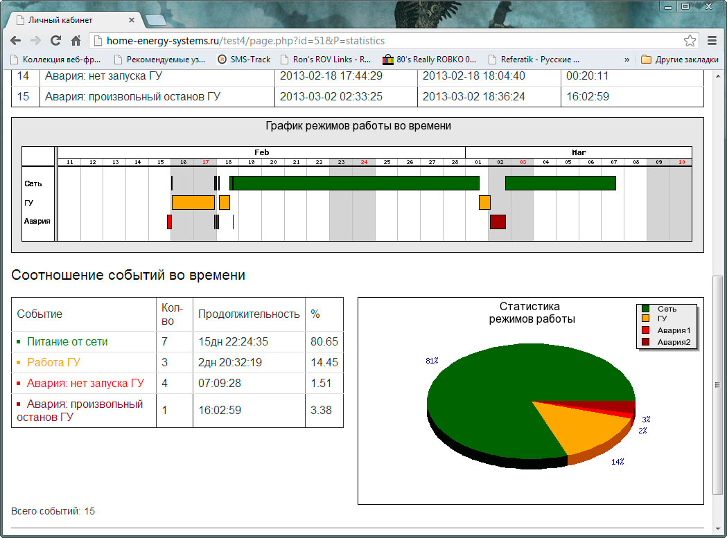 Web-сервис удаленный мониторинг электрогенератора